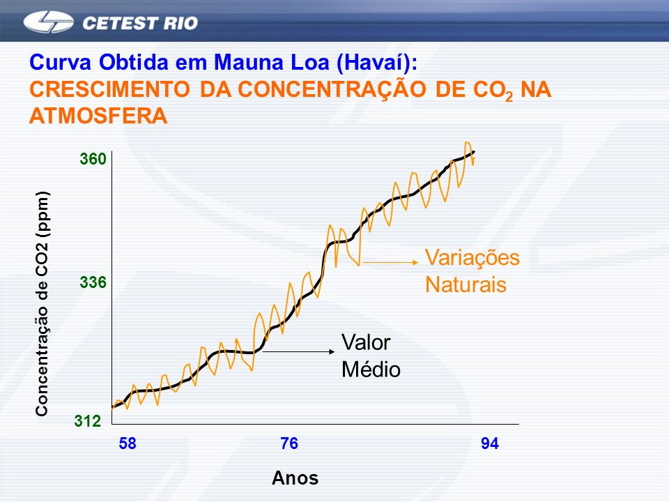 Curva Obtida em Mauna Loa (Havaí): CRESCIMENTO DA CONCENTRAÇÃO DE CO2 NA ATMOSFERA