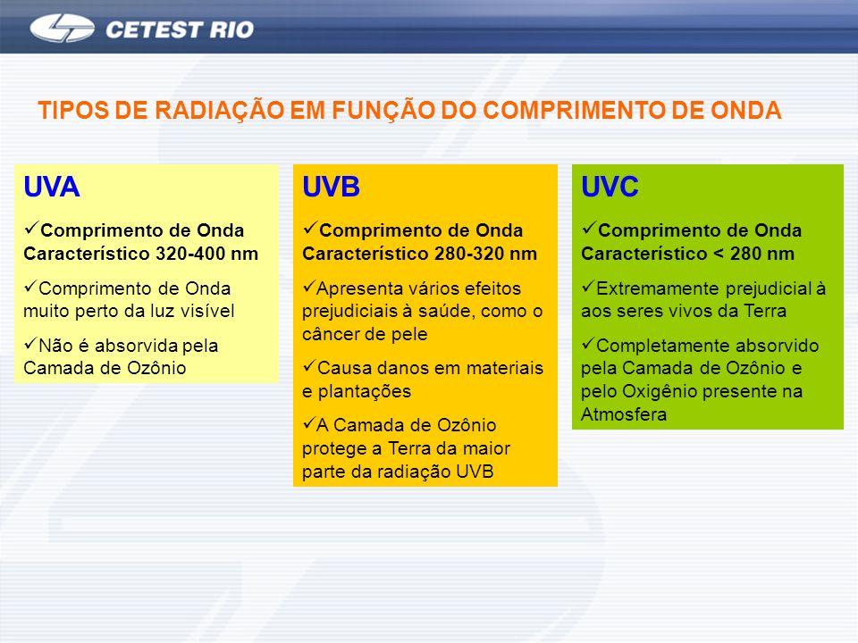 UVA UVB UVC TIPOS DE RADIAÇÃO EM FUNÇÃO DO COMPRIMENTO DE ONDA