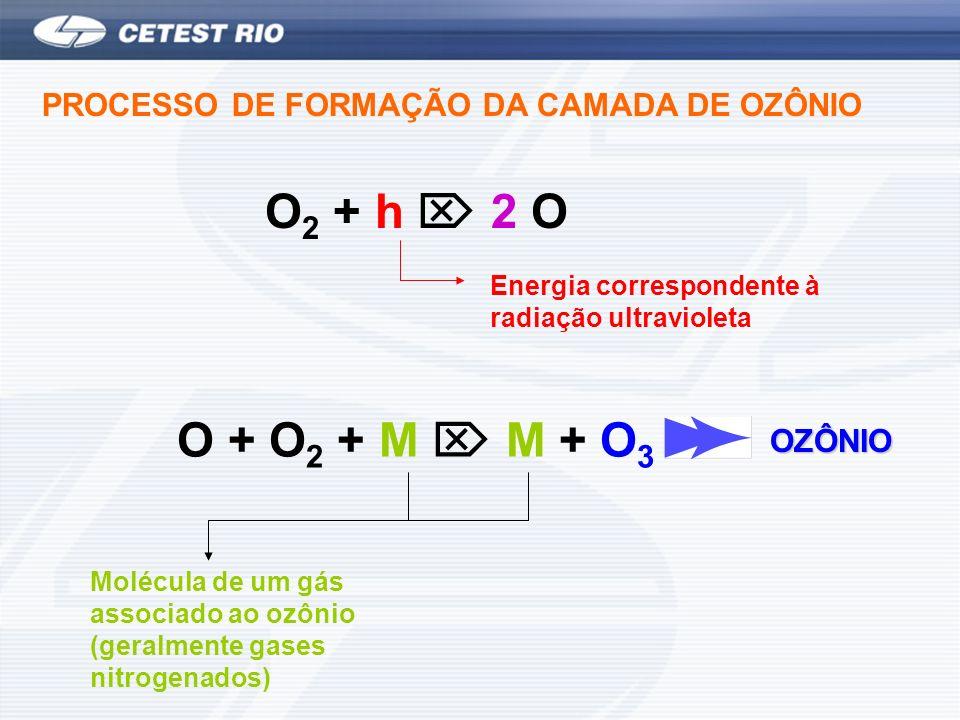 PROCESSO DE FORMAÇÃO DA CAMADA DE OZÔNIO