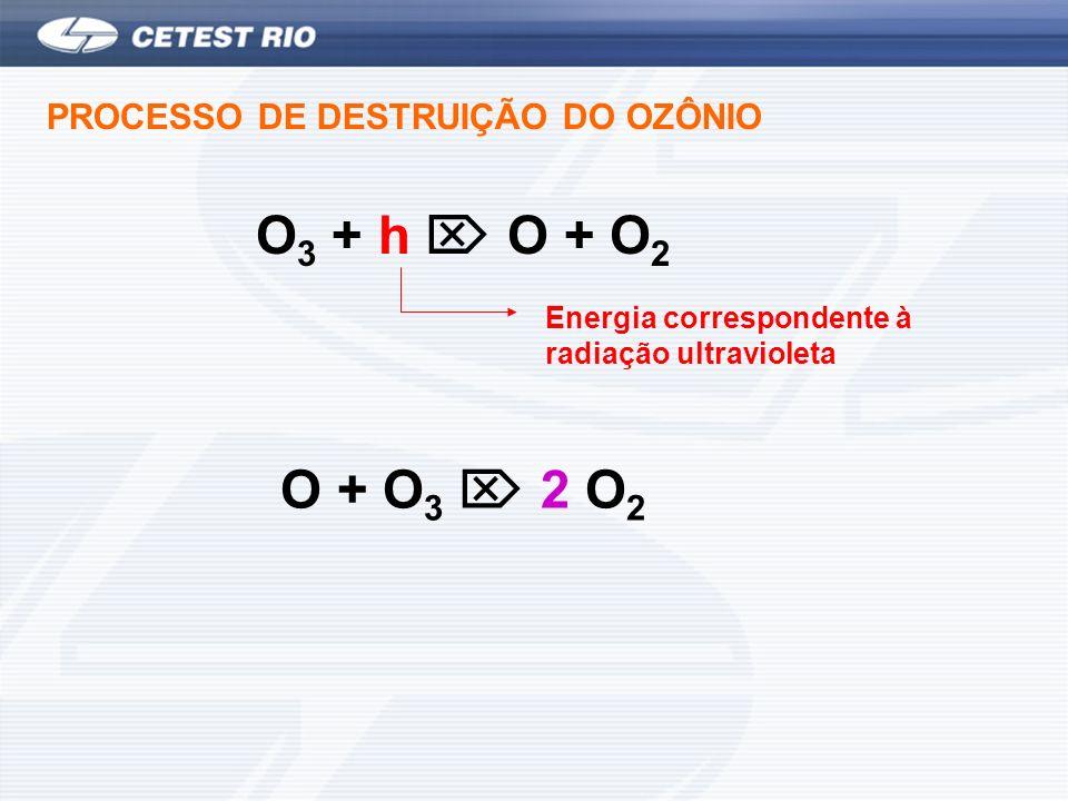 O3 + h  O + O2 O + O3  2 O2 PROCESSO DE DESTRUIÇÃO DO OZÔNIO