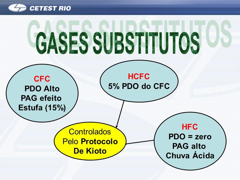 GASES SUBSTITUTOS HCFC CFC 5% PDO do CFC PDO Alto PAG efeito