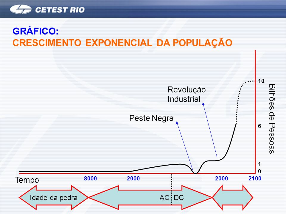 GRÁFICO: CRESCIMENTO EXPONENCIAL DA POPULAÇÃO