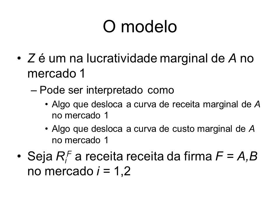 O modelo Z é um na lucratividade marginal de A no mercado 1