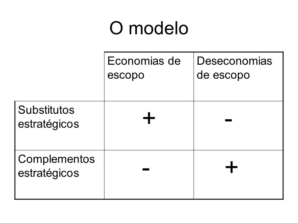 + - O modelo Economias de escopo Deseconomias de escopo