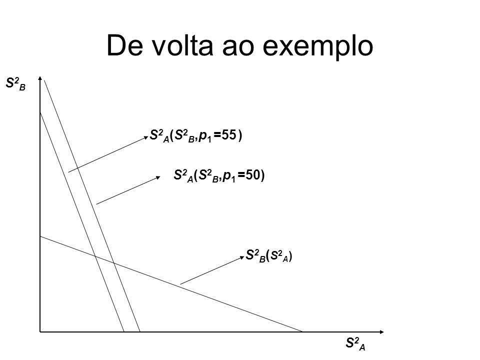 De volta ao exemplo S2B S2A(S2B,p1 =55 ) S2A(S2B,p1 =50) S2B(S2A) S2A