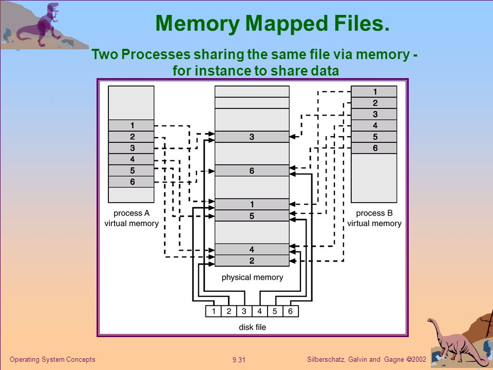 Memory Mapped Files. Two Processes sharing the same file via memory -