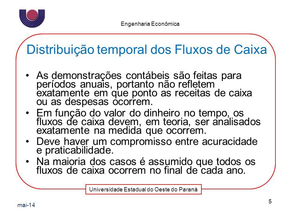 Distribuição temporal dos Fluxos de Caixa