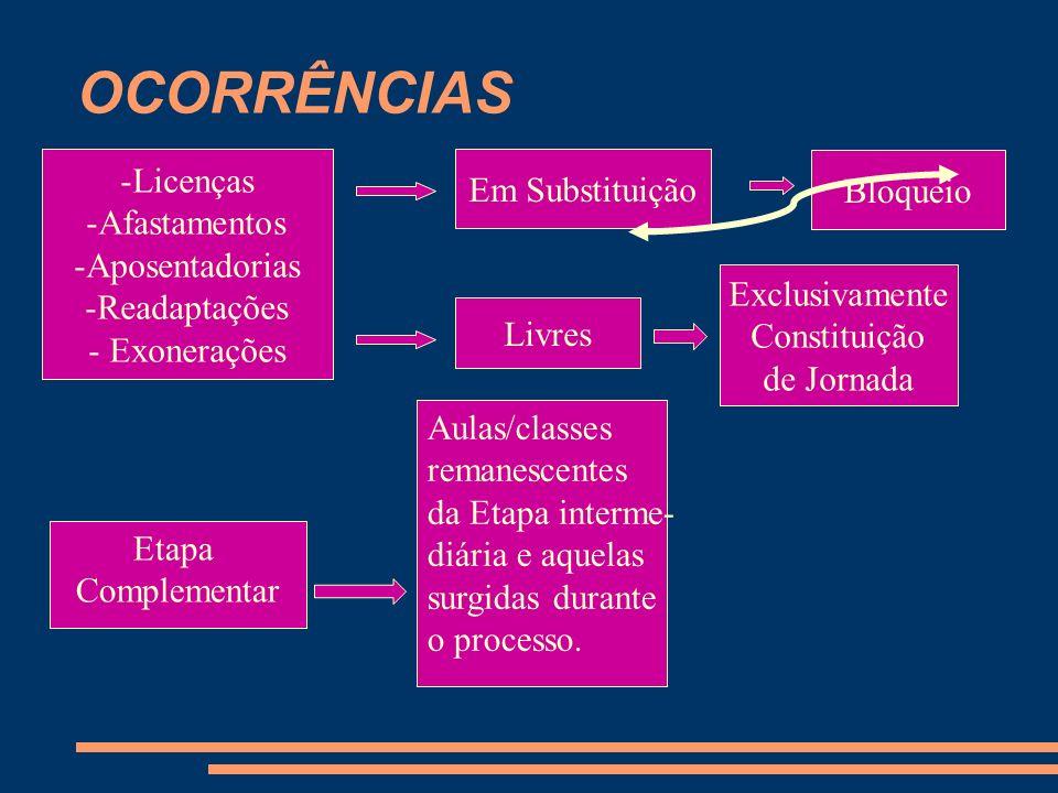 OCORRÊNCIAS Licenças Em Substituição Bloqueio Afastamentos