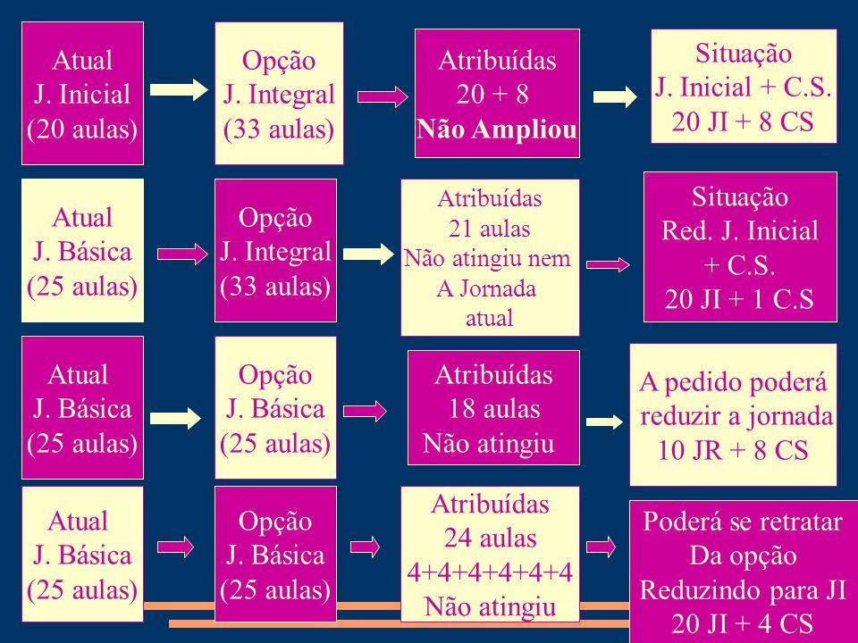 Atual J. Inicial (20 aulas) Opção J. Integral (33 aulas) Atribuídas