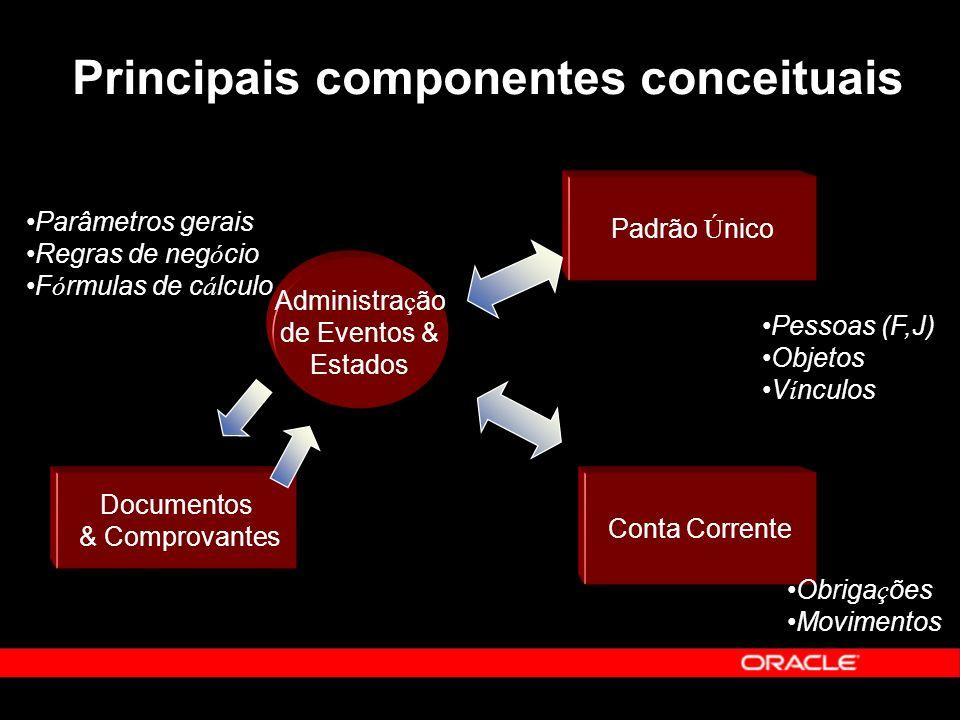 Principais componentes conceituais