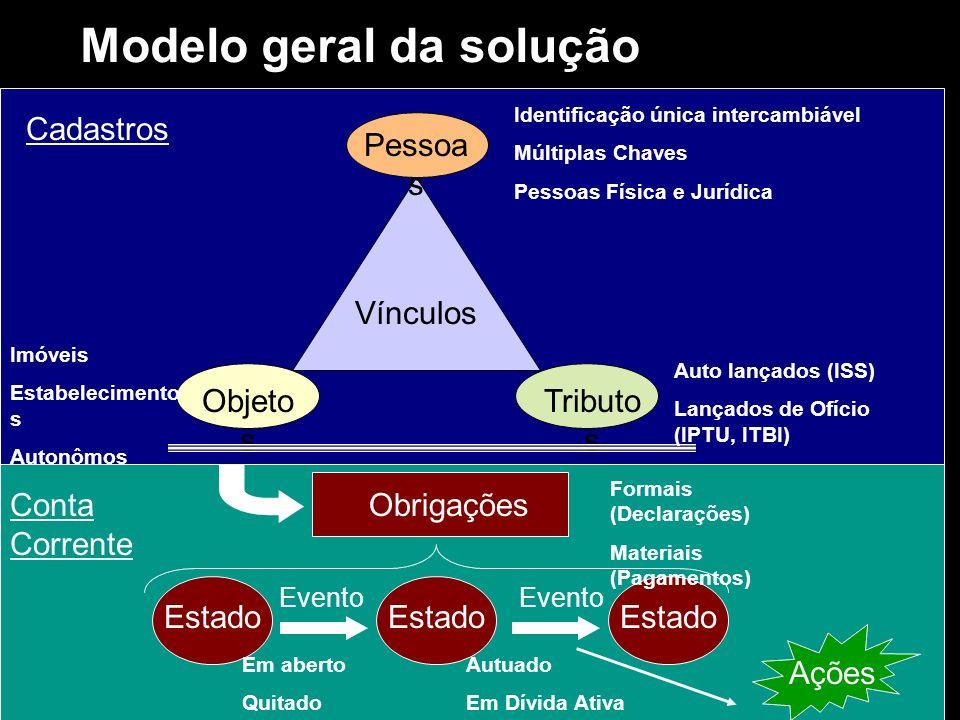 Modelo geral da solução