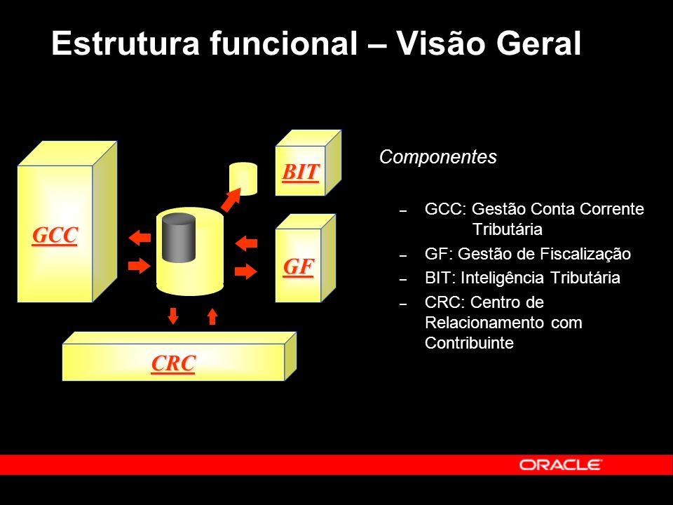 Estrutura funcional – Visão Geral