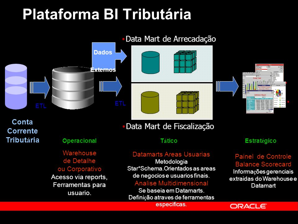Plataforma BI Tributária