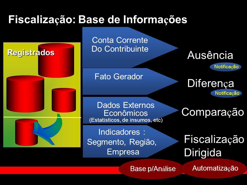 Dados Externos Econômicos (Estatísticos, de insumos, etc)