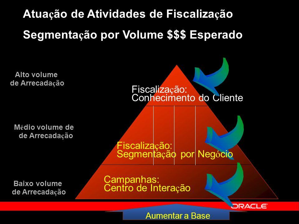Atuação de Atividades de Fiscalização