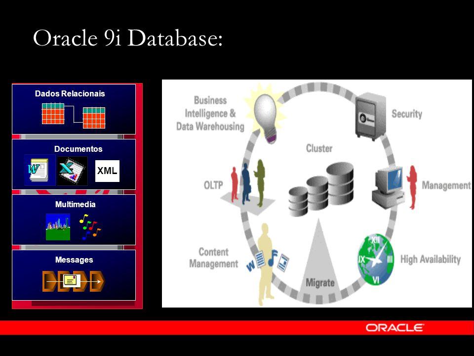 Oracle 9i Database: XML Dados Relacionais Documentos Multimedia