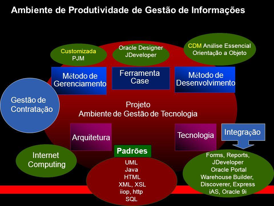 Ambiente de Produtividade de Gestão de Informações