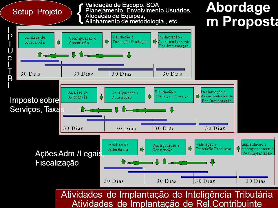 Setup Projeto Validação de Escopo: SOA. Planejamento, Envolvimento Usuários, Alocação de Equipes,