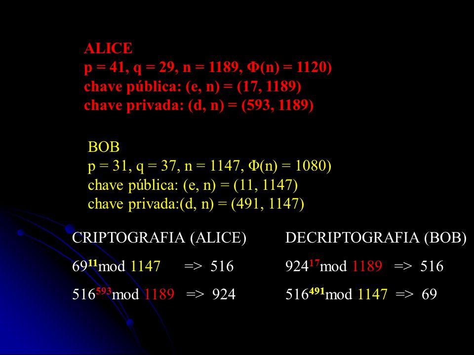ALICE p = 41, q = 29, n = 1189, Φ(n) = 1120) chave pública: (e, n) = (17, 1189) chave privada: (d, n) = (593, 1189)