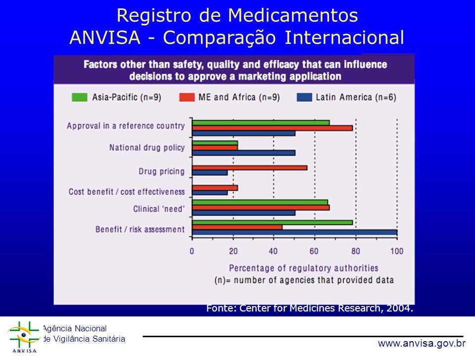 Registro de Medicamentos ANVISA - Comparação Internacional