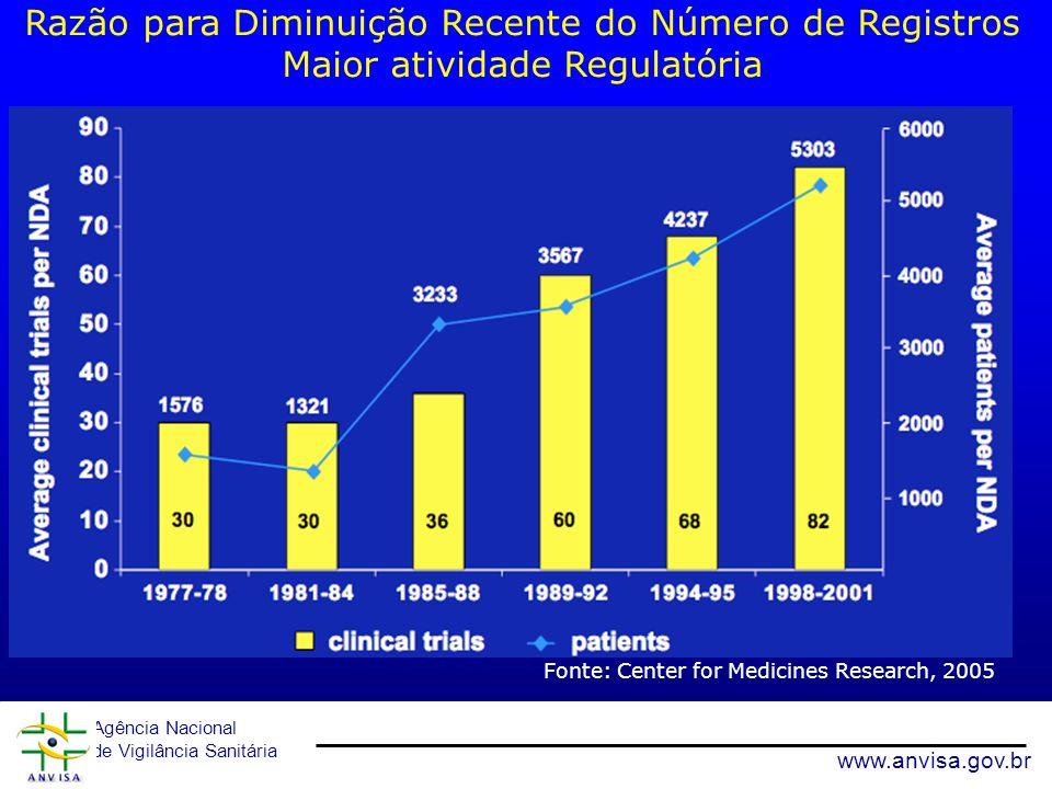 Razão para Diminuição Recente do Número de Registros Maior atividade Regulatória