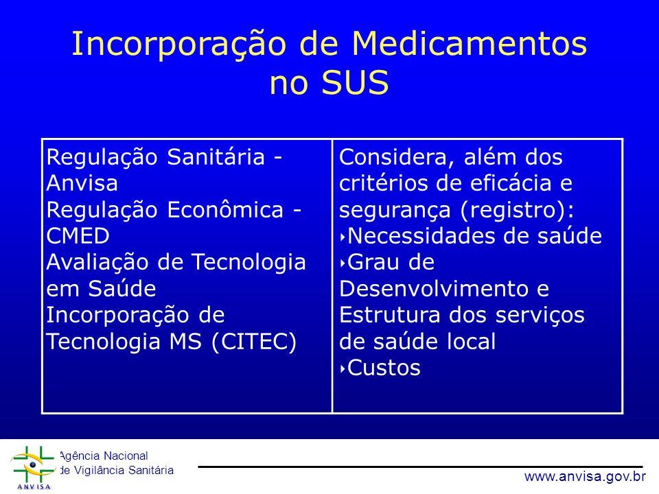 Incorporação de Medicamentos no SUS