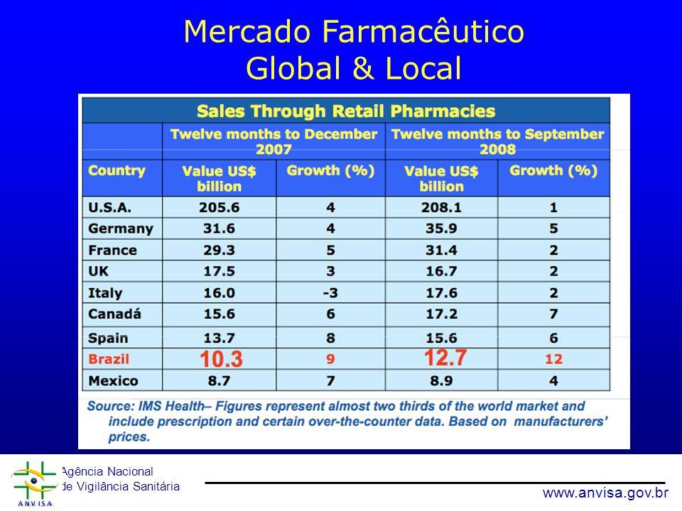 Mercado Farmacêutico Global & Local 23 www.anvisa.gov.br