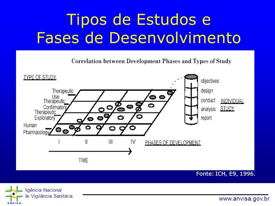 Tipos de Estudos e Fases de Desenvolvimento