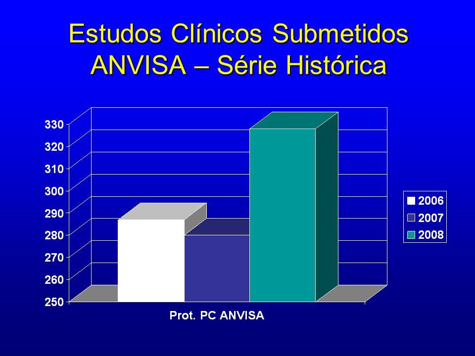 Estudos Clínicos Submetidos ANVISA – Série Histórica