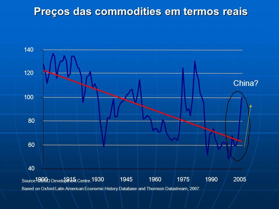 Preços das commodities em termos reais