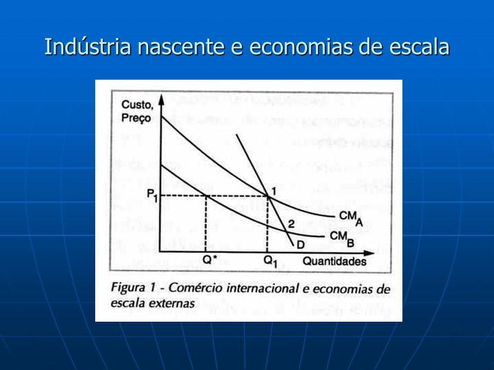 Indústria nascente e economias de escala