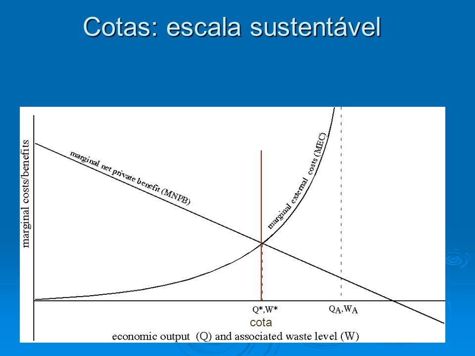 Cotas: escala sustentável
