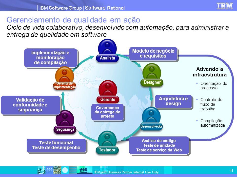 Gerenciamento de qualidade em ação Ciclo de vida colaborativo, desenvolvido com automação, para administrar a entrega de qualidade em software