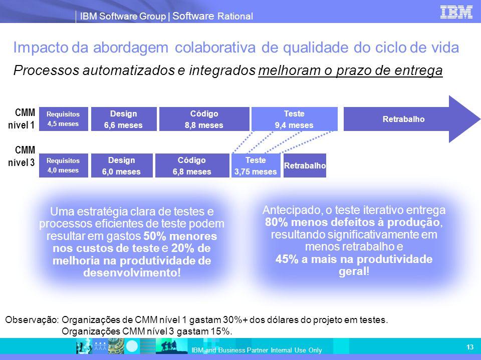 Impacto da abordagem colaborativa de qualidade do ciclo de vida Processos automatizados e integrados melhoram o prazo de entrega