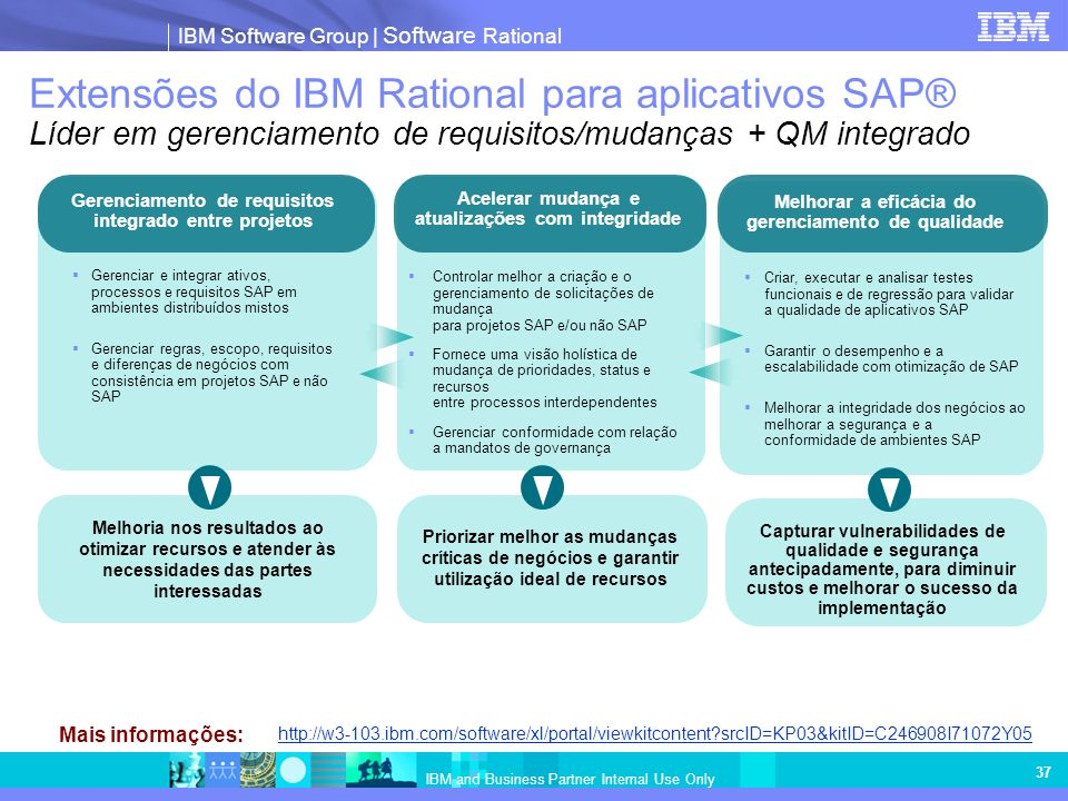 Extensões do IBM Rational para aplicativos SAP® Líder em gerenciamento de requisitos/mudanças + QM integrado