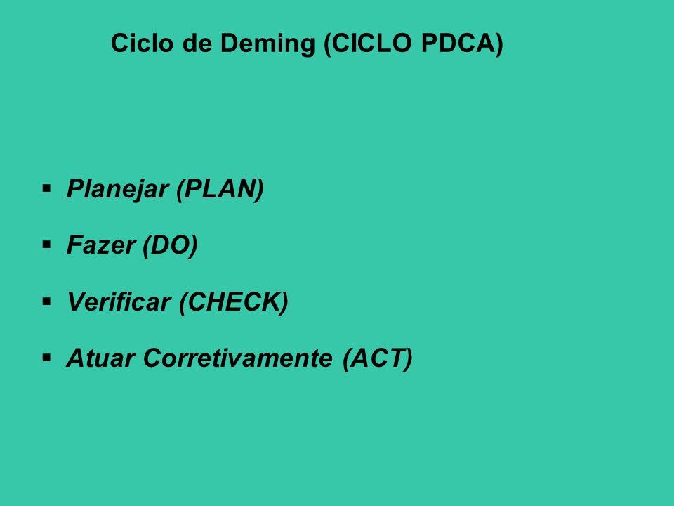 Ciclo de Deming (CICLO PDCA)