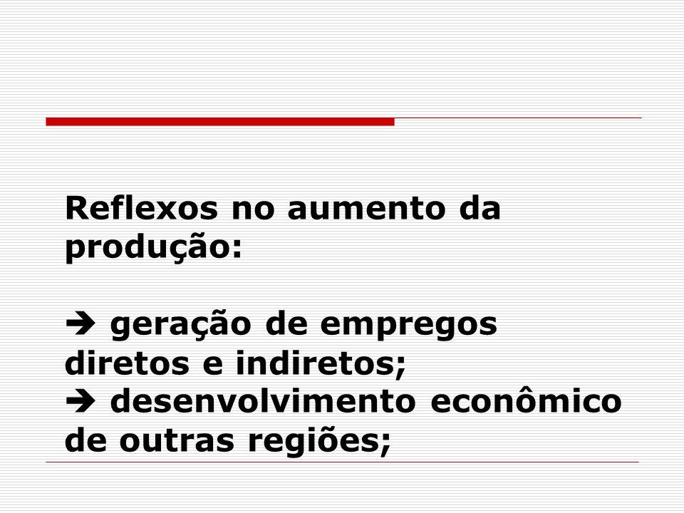 Reflexos no aumento da produção:  geração de empregos diretos e indiretos;  desenvolvimento econômico de outras regiões;