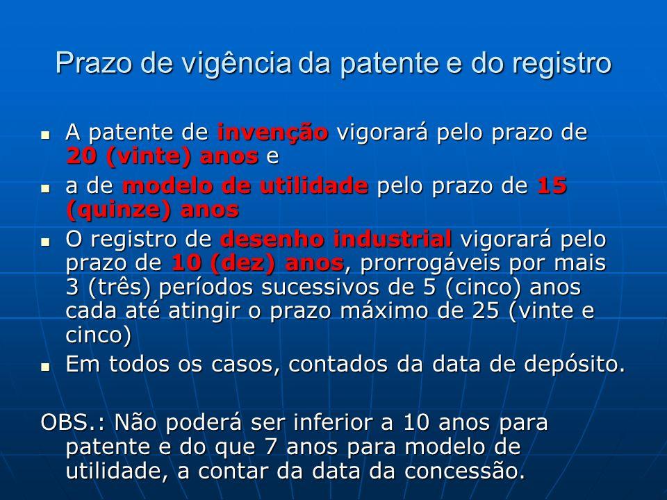 Prazo de vigência da patente e do registro