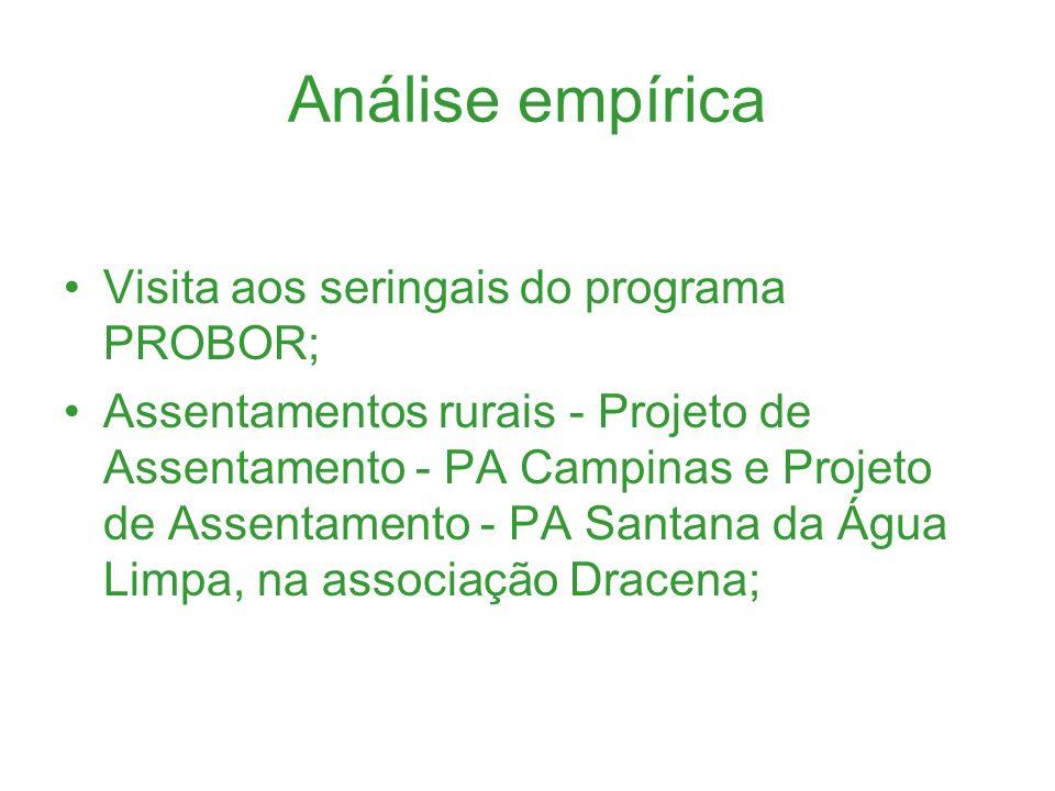 Análise empírica Visita aos seringais do programa PROBOR;