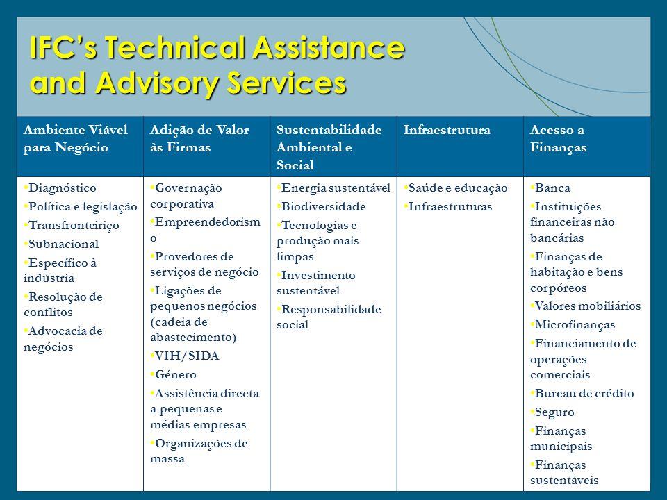 IFC's Technical Assistance and Advisory Services
