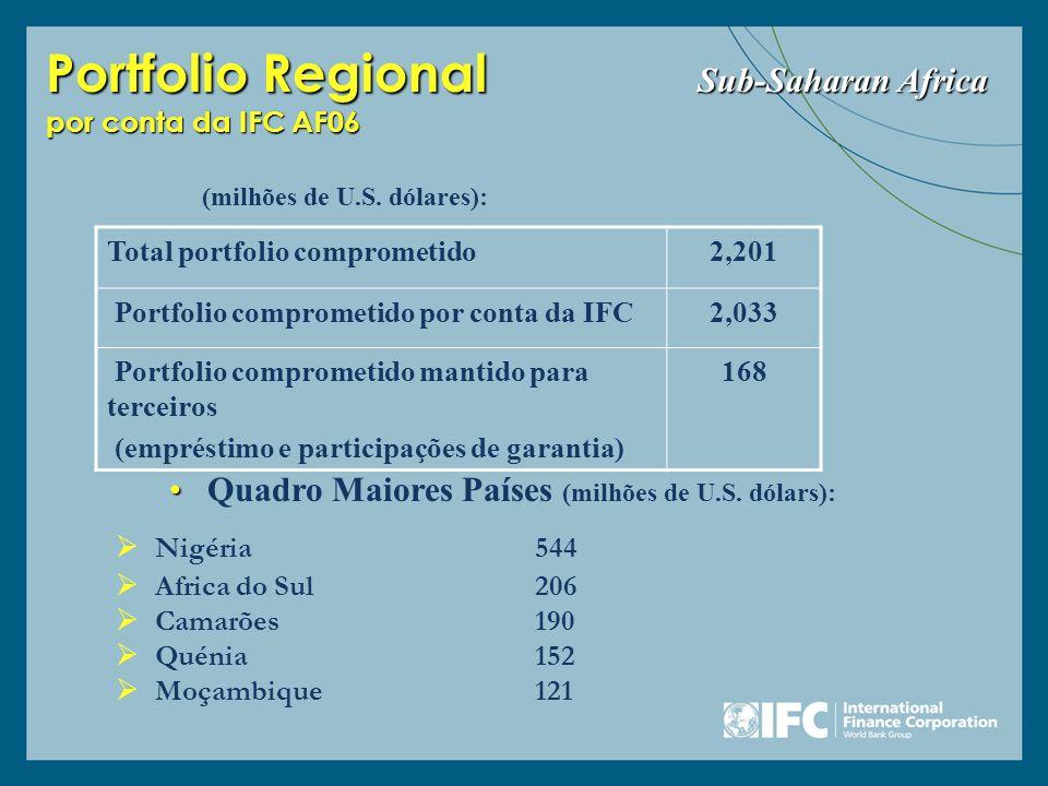 Portfolio Regional Sub-Saharan Africa