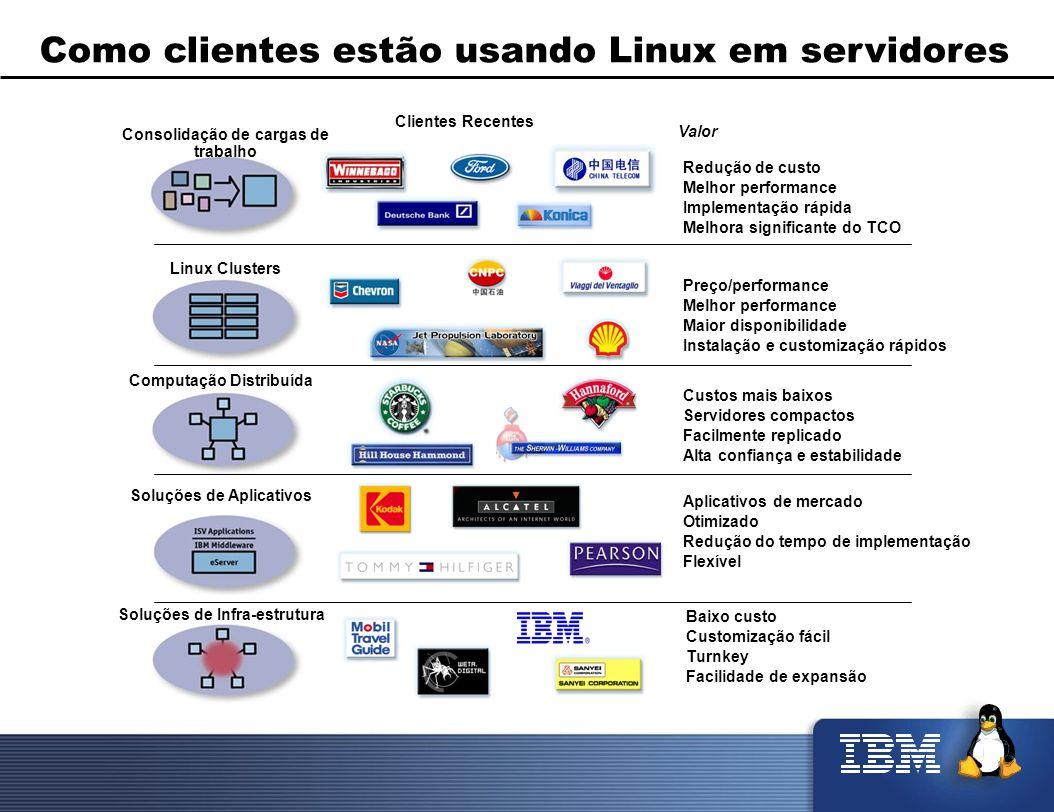 Como clientes estão usando Linux em servidores