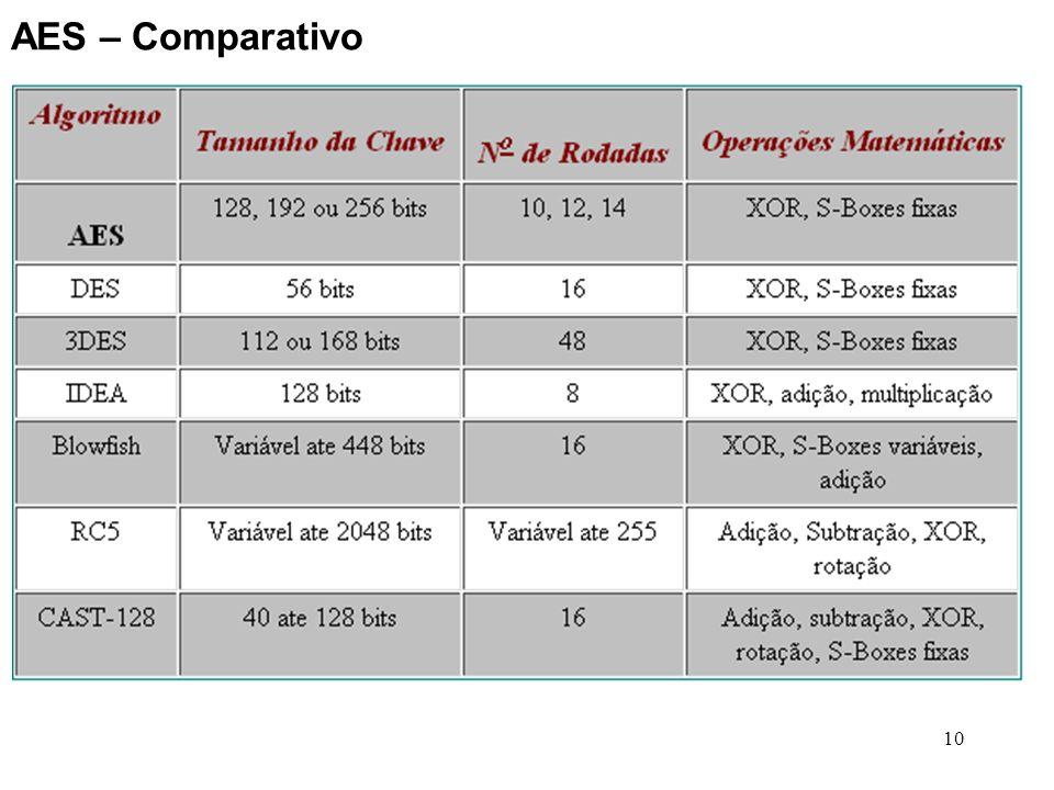 AES – Comparativo
