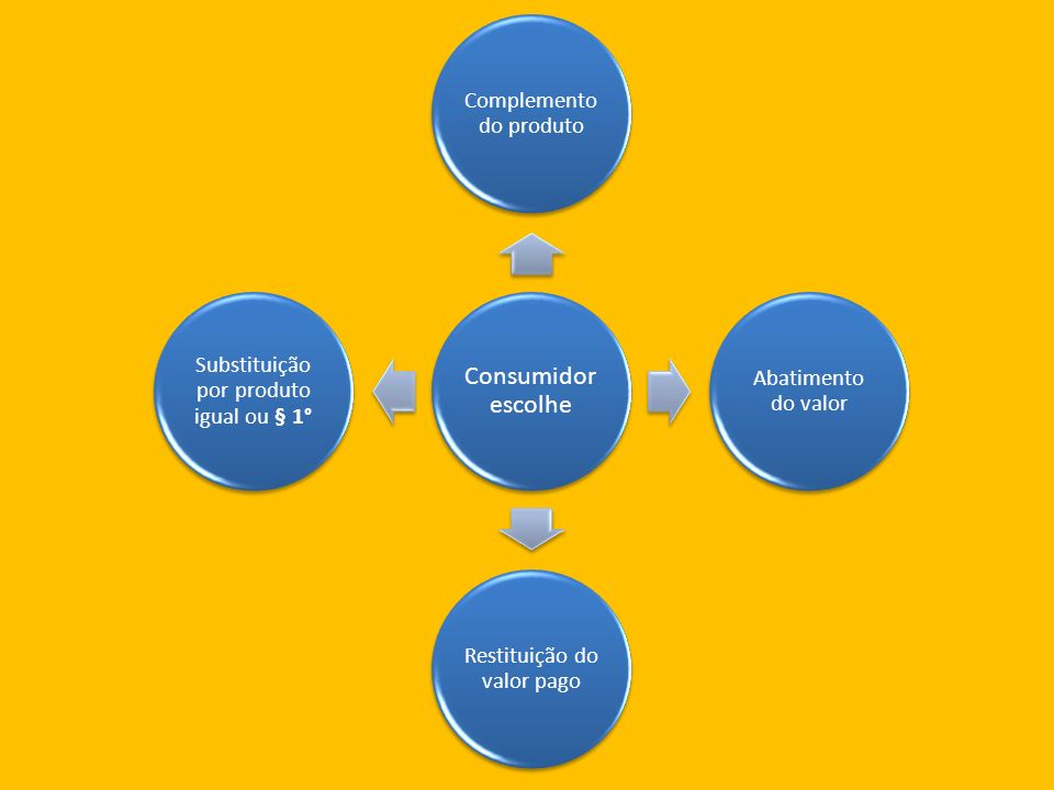 Consumidor escolhe Complemento do produto Abatimento do valor