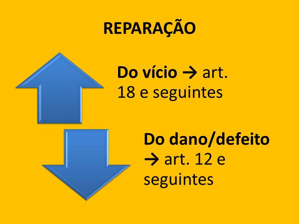 REPARAÇÃO Do vício → art. 18 e seguintes Do dano/defeito → art. 12 e seguintes