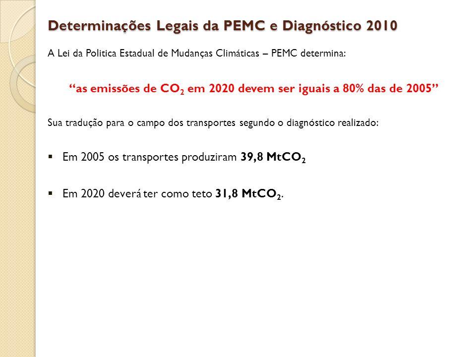Determinações Legais da PEMC e Diagnóstico 2010
