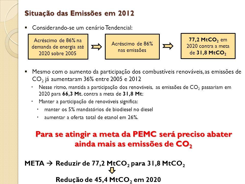 Situação das Emissões em 2012