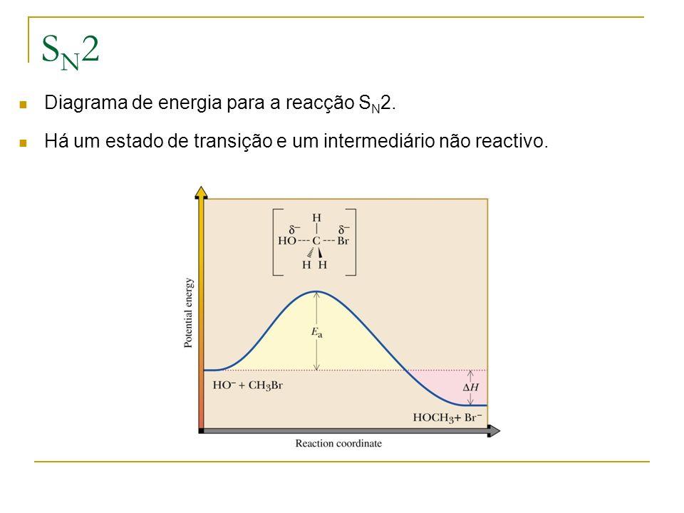 SN2 Diagrama de energia para a reacção SN2.