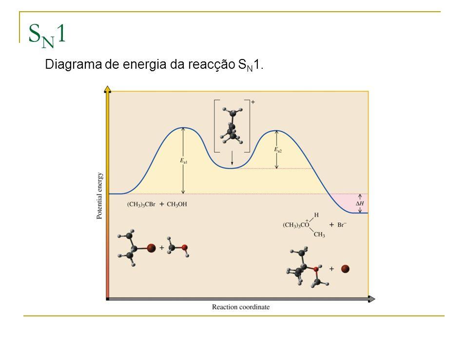 SN1 Diagrama de energia da reacção SN1.
