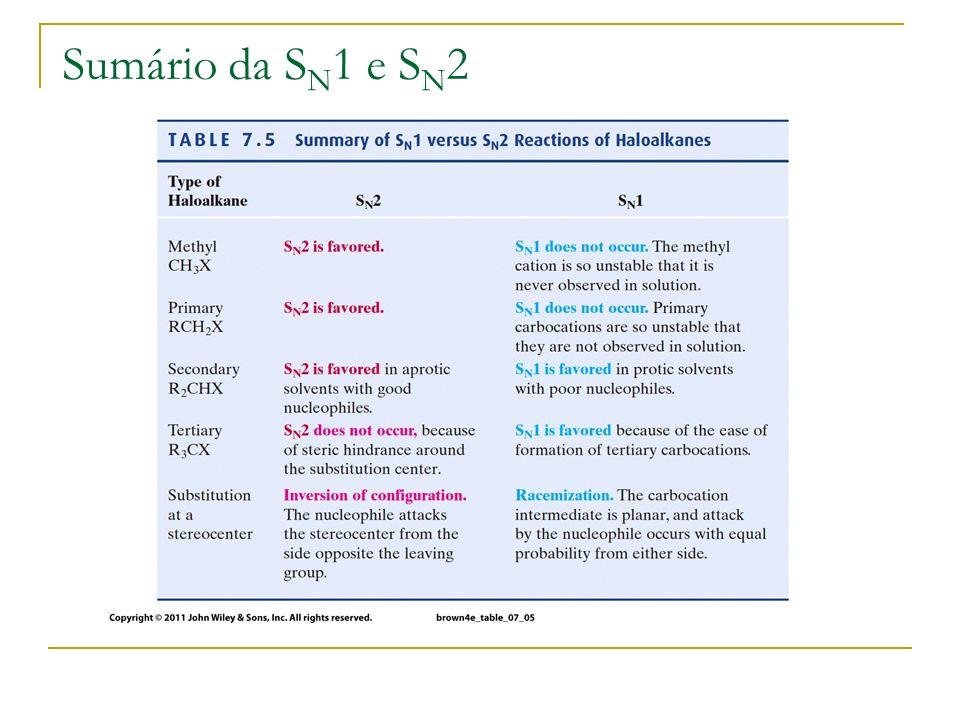 Sumário da SN1 e SN2